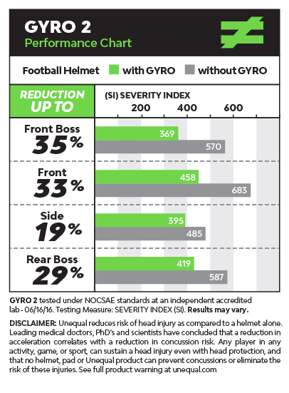 top-football-helmet-insert-liner-head-protection-results