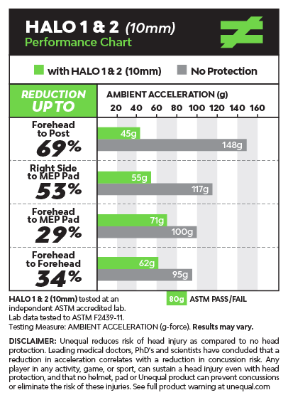 pro-athlete-headgear-concussion-prevention-halo-2-graph