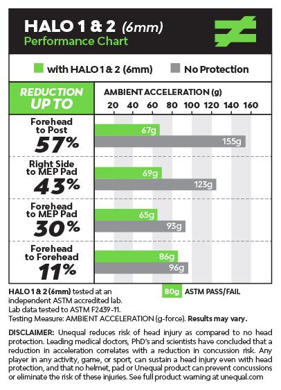 unequal-halo-2-top-protective-concussion-graph