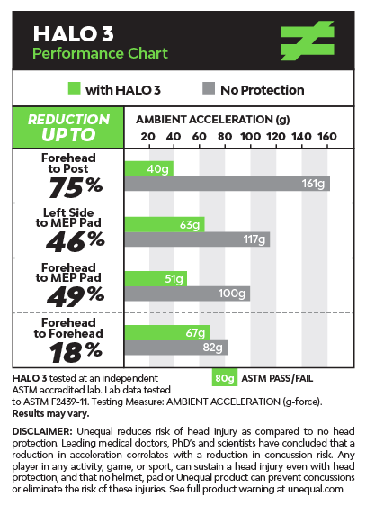 pro-athlete-concussion-protection-halo-3-graph