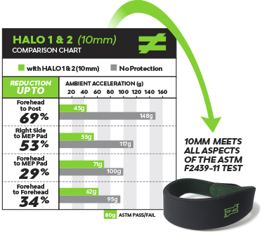 unequal-technologies-halo-10mm-concussion-prevention