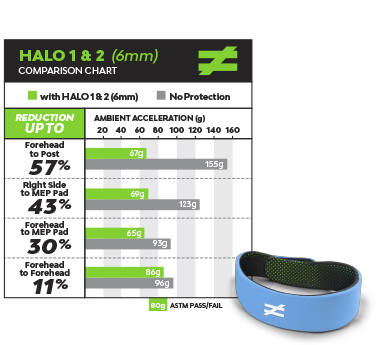 unequal-technologies-halo-6mm-concussion-prevention